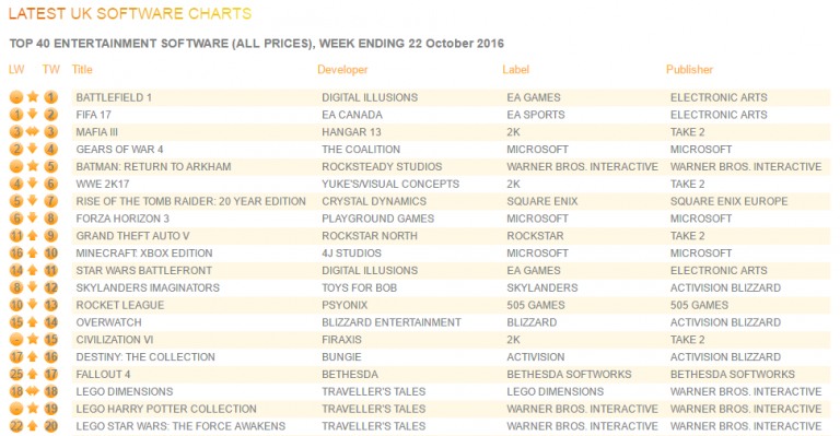 GFK Chart Track October 16-22, 2016
