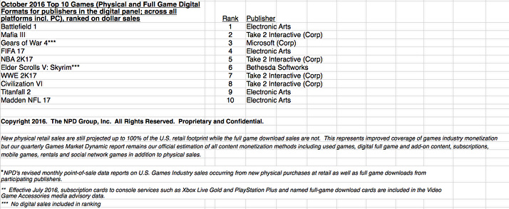 NPD Video Game Sales Ranking October 2016