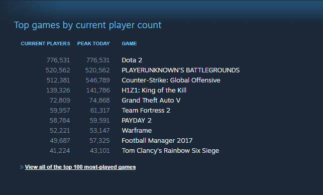 PlayerUnknown's Battlegrounds Concurrent Players Cover