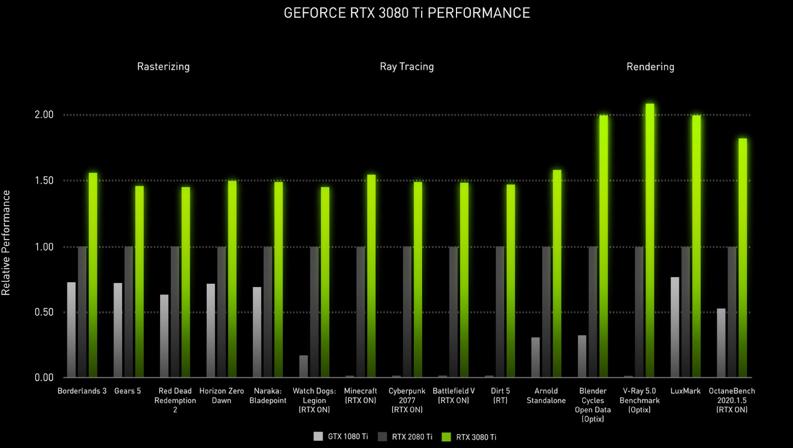 RTX3080ti Featured Image