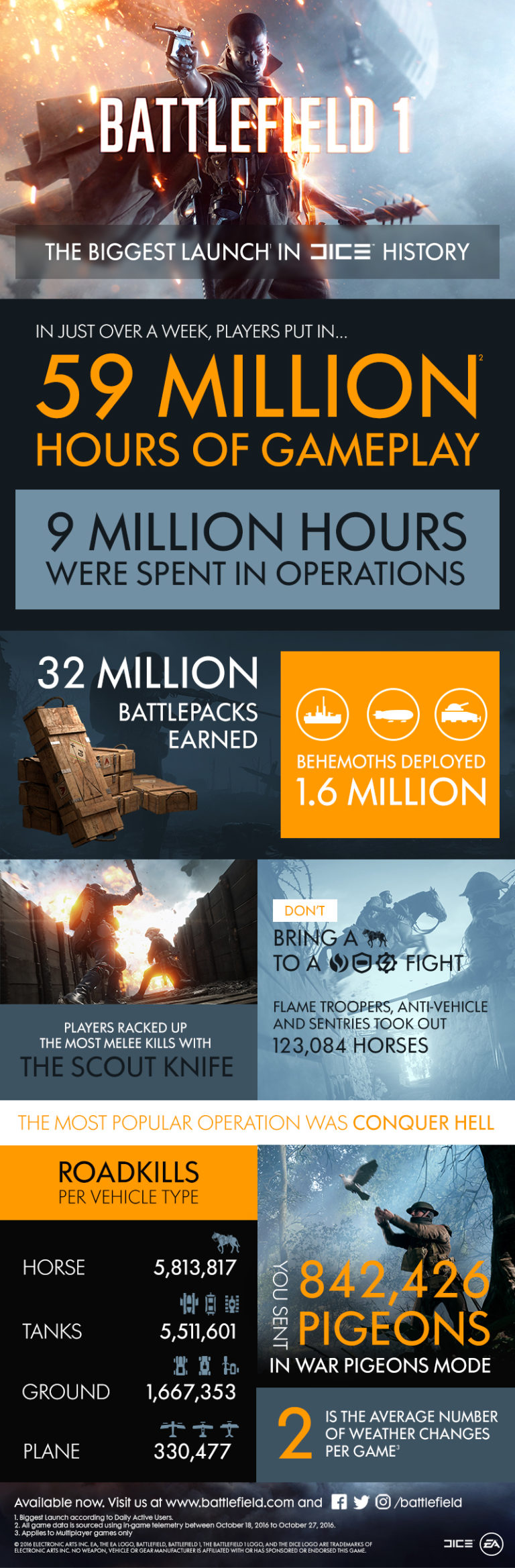 battlefield-1-stats-infographic