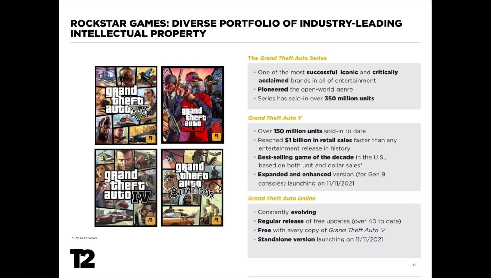 encontrar las mejores ofertas de GTA 5 online barato